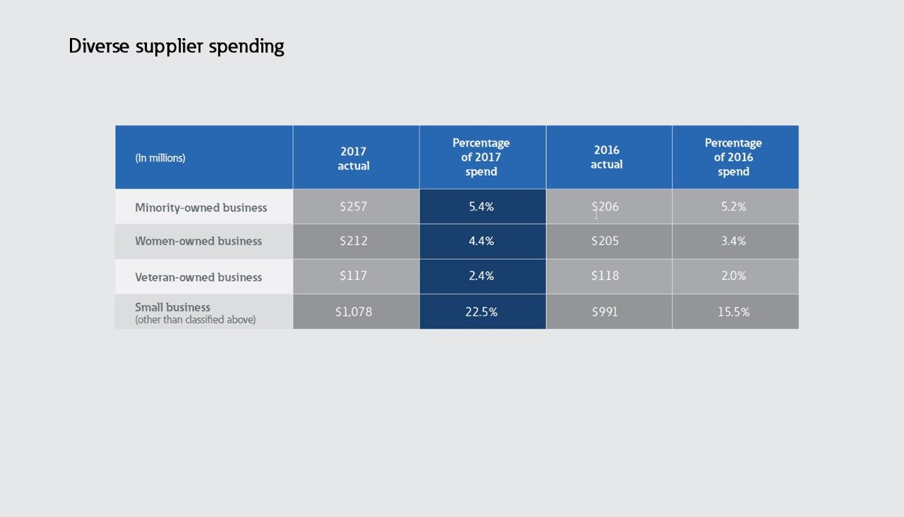 Diverse supplier spending